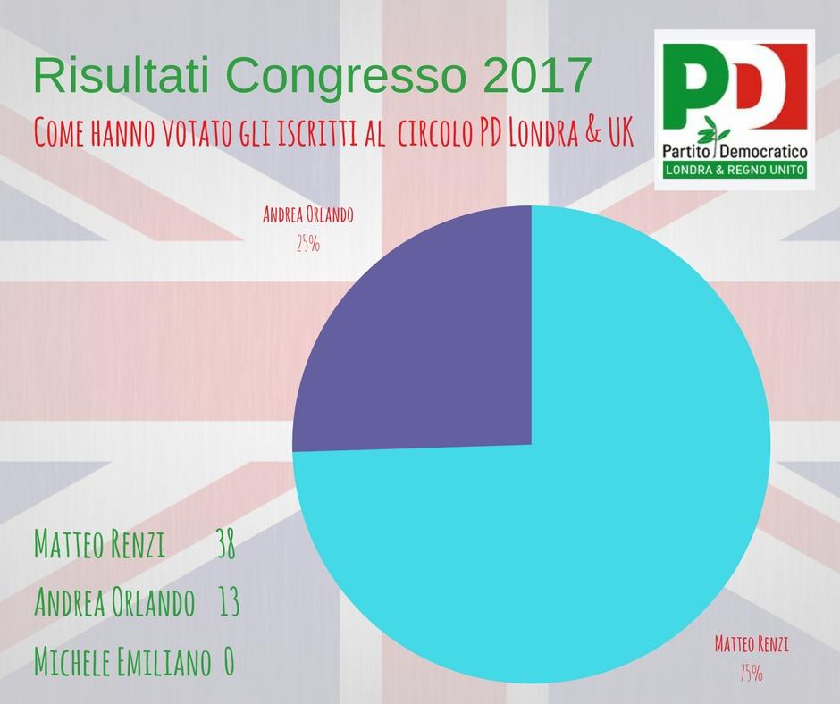 risultati congresso PD 2017