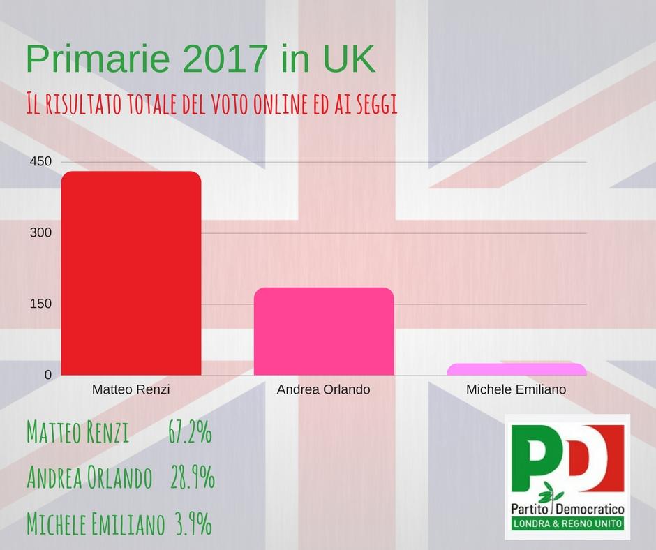 Primarie 2017. Il voto in UK